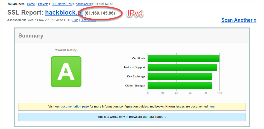 SSL resultaten hackblock.nl voor IPv4