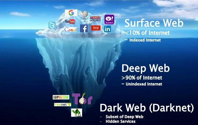 Deep Web - Dark Web (Darknet)