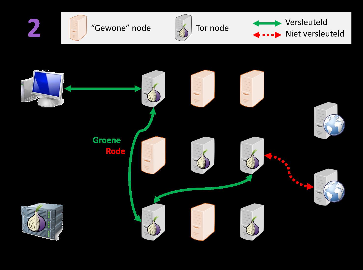 Stap 2, willekeurig pad door Tor netwerk